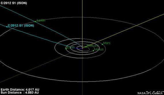 Hier wird die Flugbahn des Kometen C/2012 S1 (ISON) dargestellt. Gegenwärtig befindet er sich innerhalb des Jupiter-Orbits. ISON wird im November 2013 die Sonne in einer Entfernung von 1,8 Millionen Km passieren.