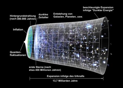 Expansion des Universums und Entwicklungsstadien als Modell (Bild: NASA / WMAP Science Team, Public Domain)