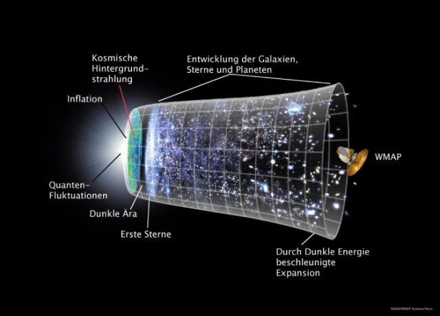 Entwicklungsphasen des Universums. Bild: NASA, WMAP Science Team/public domain