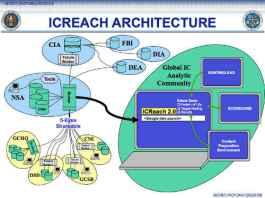 grafik: nsa / snowden Eine interne Folie der NSA zeigt die Architektur von ICReach.