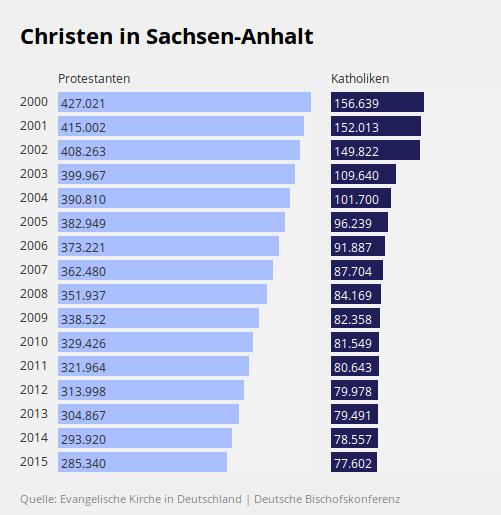So Viele Gläubige Leben In Sachsen Anhalt Brights Die Natur Des